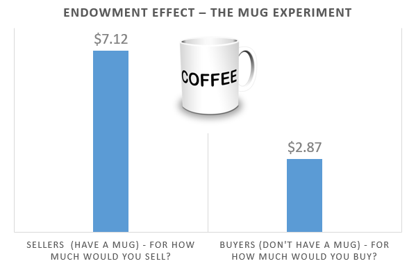 endowment effect the emotional trigger that influences our minds